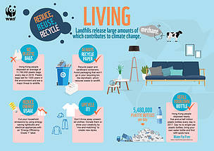 Sustainable Living - Living  © WWF-Hong Kong